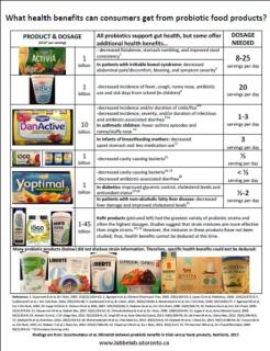 probiotics summary chart
